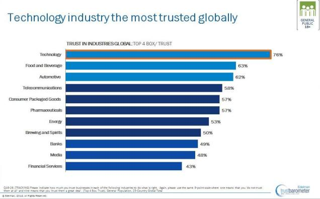 Edleman Trust Equity