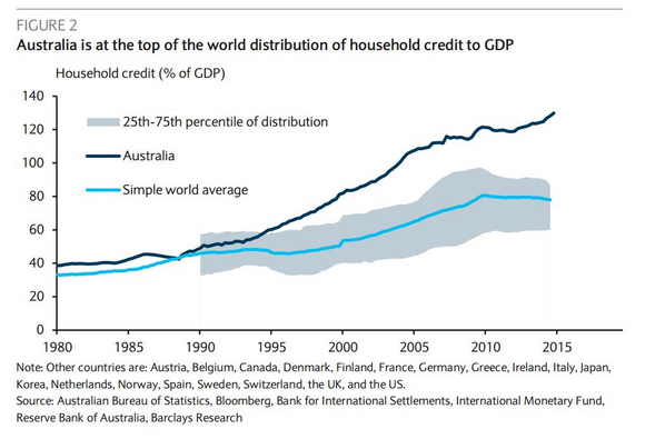 Household Debt Levels